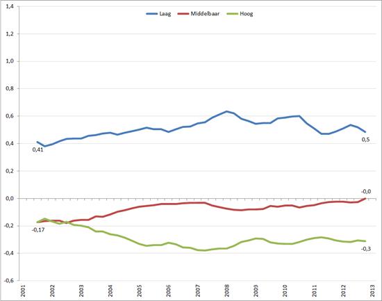Ratio (%werkloosheid / %beroepsbevolking jeugdwerkloosheid) –1), Q1 2003 – Q1 – 2013. Bron: CBS, RecruitmentMatters