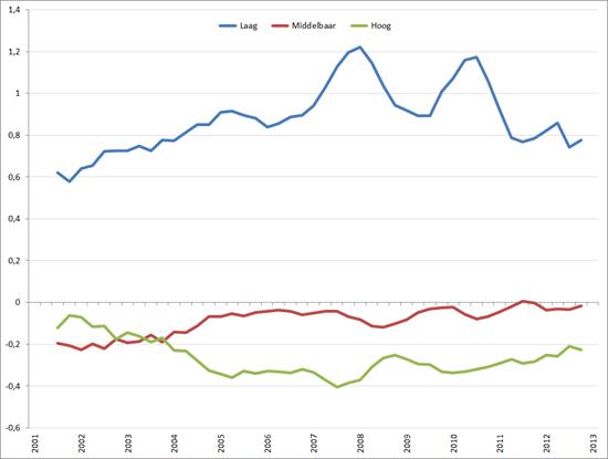 Ratio (%werkloosheid / %beroepsbevolking jeugdwerkloosheid) –1) 25 – 35 jaar, Q1 2003 – Q1 – 2013. Bron: CBS, RecruitmentMatters