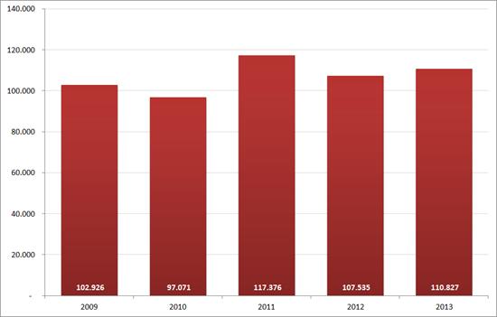 Aantal nieuwe vacatures in juni, 2009 – 2013. Bron : Jobfeed, RecruitmentMatters
