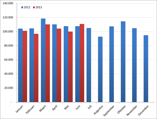 Aantal nieuwe vacatures per maand, 2012 en 2013. Bron : Jobfeed, RecruitmentMatters
