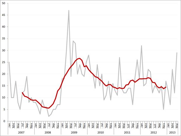 Aantal faillissementen per maand en obv. voortschrijdend gemiddeld maandvolume, januari 2007 – mei 2013