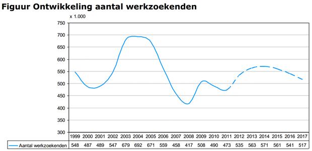 UWV: ontwikkeling aantal werkzoekenden (2012)