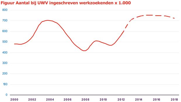 UWV: ontwikkeling aantal werkzoekenden (2013)