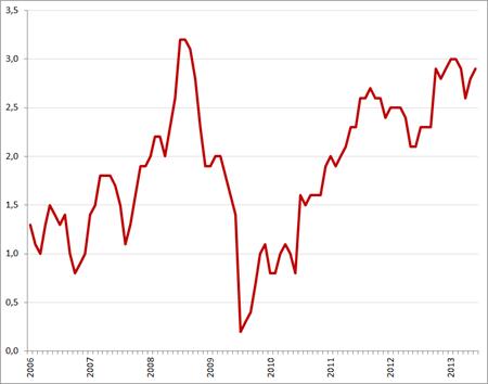 Inflatie (in %), januari 2006 – juni 2013. Bron: CBS