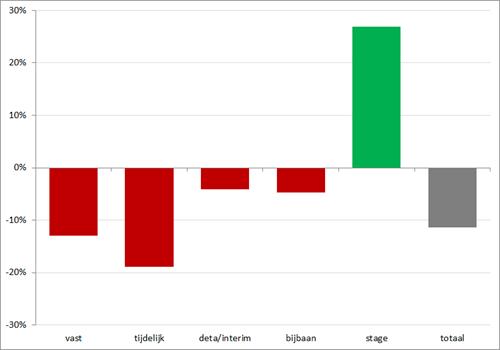 Procentuele verandering vacaturevolume (op basis van een 12-maands voortschrijdend maandgemiddelde) per contracttype, juni 2011 – mei 2013. Bron: Jobfeed
