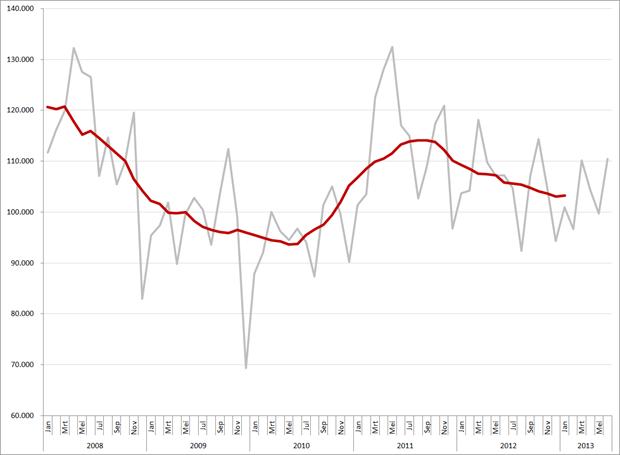 Maandtotalen (op basis van weekvolumes) en gemiddeld (12-maands) vacaturevolume, 2008 – heden. Op de maandcijfers van 2008 is een correctiefactor van 11,6% toegepast