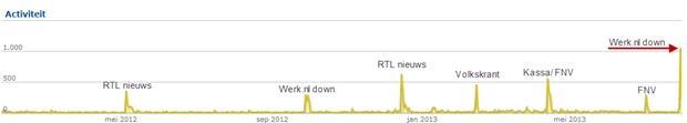 """Aantal social media berichtjes met de term """"Werk.nl"""", januari 2012 – 30 juli 2013. Bron: Coosto"""