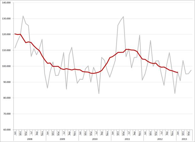 Maandtotalen en gemiddeld (12-maands) vacaturevolume (minus, bijbanen, stages en vrijwilligerswerk), 2008 – heden. Op de maandcijfers van 2008 is een correctiefactor van 11,6% toegepast