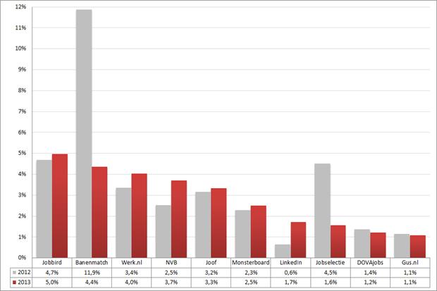 Marktaandeel top 10 vacaturesites; 2012 – 2013 (week 25 – 27). Bron: Jobfeed