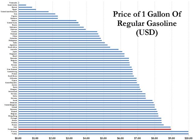 Price of 1 gallon of regular gasoline (USD)