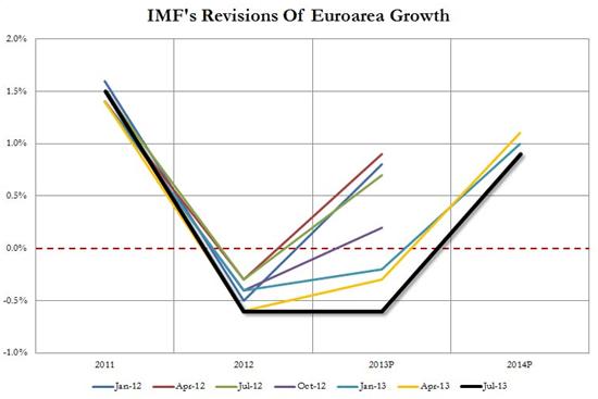 Voorspellingen van het IMF over de ontwikkeling van de Europese economie. Bron: ZeroHedge