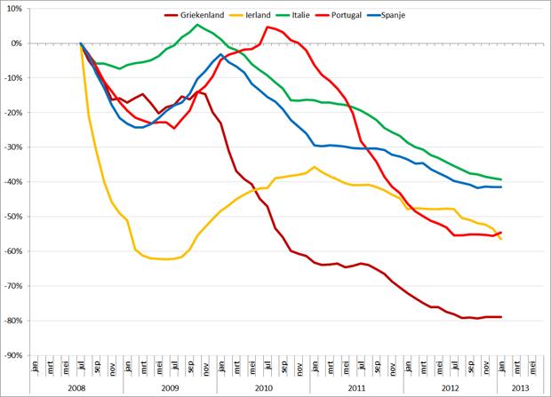 Trendlijn autoverkopen PIIGS-landen op basis van 12-maands gemiddelden, jan 2008 – juni 2013. Bron: ACEA, RecruitmentMatters