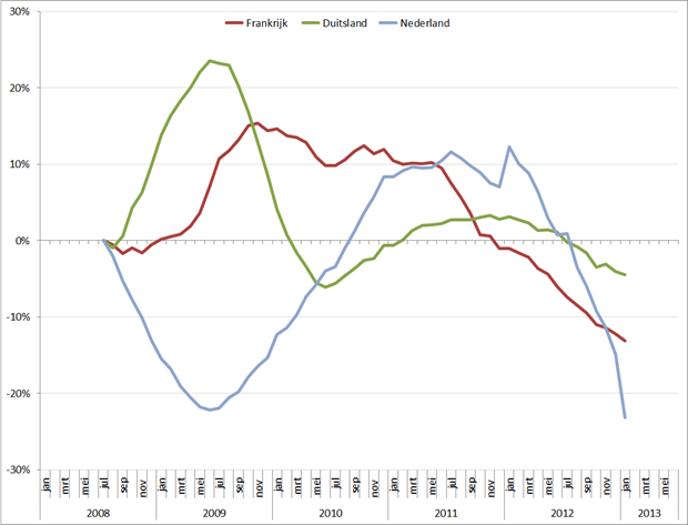 Trendlijn autoverkopen kernlanden op basis van 12-maands gemiddelde, jan 2008 – mei 2013. Bron: ACEA, RecruitmentMatters