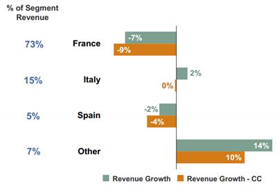Omzetontwikkeling geselecteerde landen regio Zuid-Europa, Q2 2012 vs. Q2 2013. Bron: Manpower