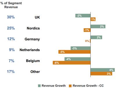 Omzetontwikkeling geselecteerde landen regio Noord-Europa, Q2 2012 vs. Q2 2013. Bron: Manpower