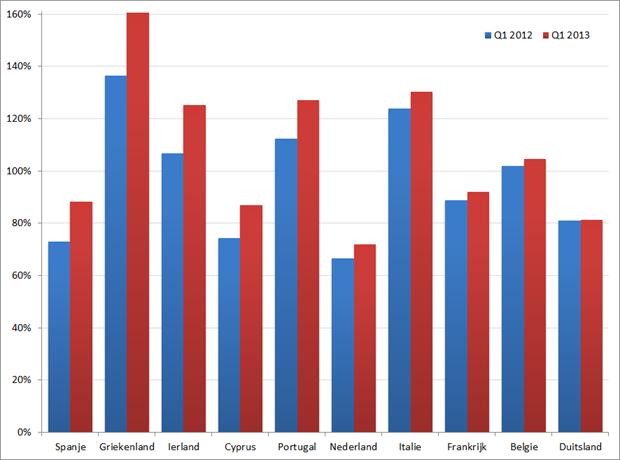 Overheidsschuld als percentage van BBP, Q1 2012 versus Q1 2013. Bron: Eurostat