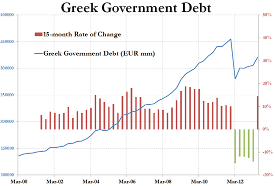 Greek Govenment Debt