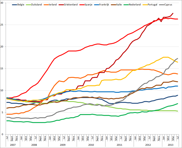 Werkloosheid geselecteerde Eurolanden (januari 2007 – juli 2013). Bron: Eurostat