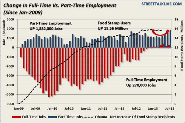 Change in fulltime vs. part-time employment since january 2009