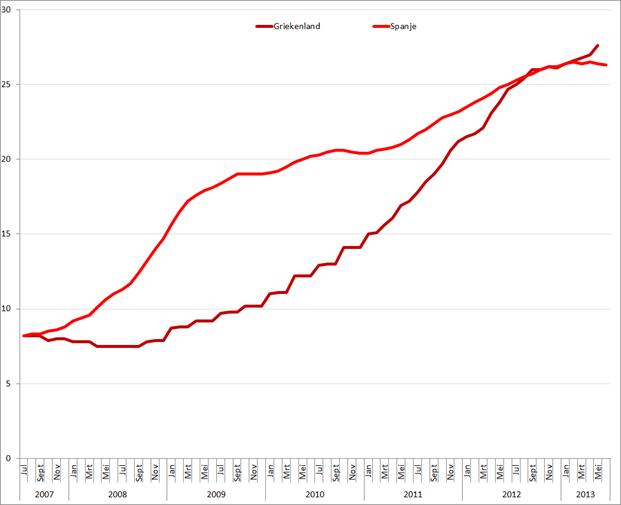 Werkloosheid Griekenland en Spanje (januari 2007 – mei/juni 2013). Bron: Eurostat, Elstat