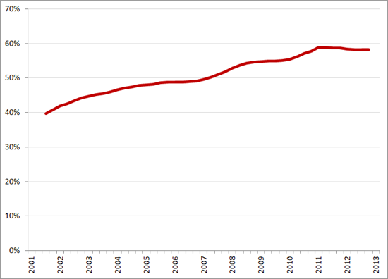Bruto arbeidsparticipatie onder laag-opgeleide vrouwen (voortschrijdend jaargemiddelde), Q1 2001 – Q1 2013. Bron: CBS