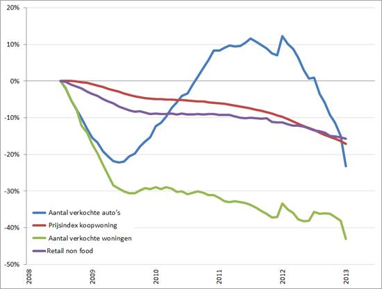 Consumentenmarkt: procentuele verandering cijferreeksen, (2008 = 0%), januari 2008 – juni/juli 2013