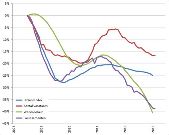 Arbeidsmarkt: procentuele verandering cijferreeksen, (2008 = 0%), januari 2008 – juni/juli 2013