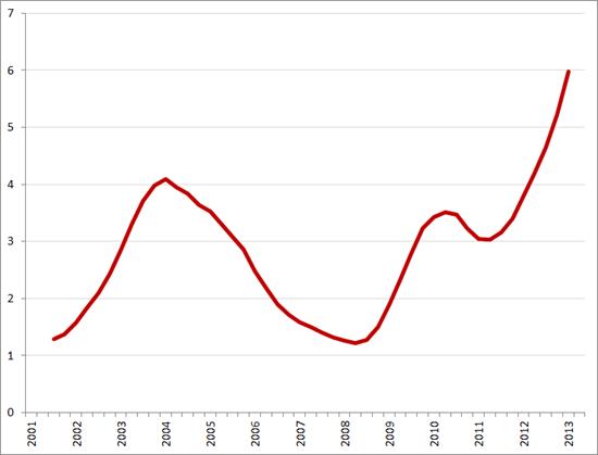Aantal werklozen per vacature, Q1 2001 – Q2 2013. Bron: CBS