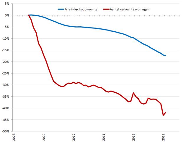 Procentuele verandering Prijsindex koopwoningen en aantal verkochte woningen (2008 – 0%). Bron: Kadaster, CBS, RecruitmentMatters