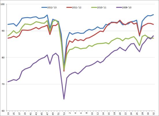 Uitzendindex VS, week 33, 2009 – week 32, 2013. Bron: American Staffing Association (ASA)