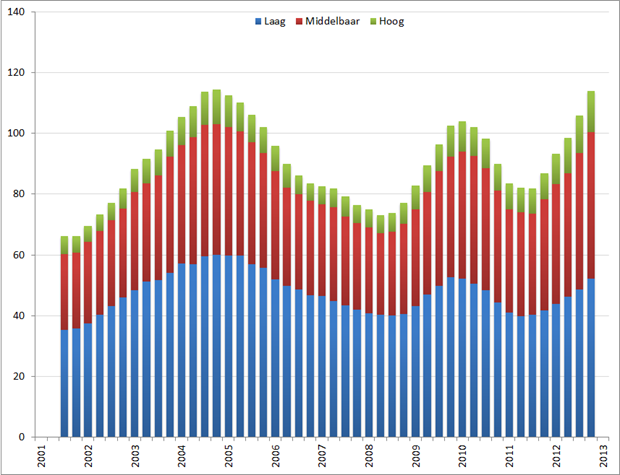 Werkloze 15 – 25 jarigen (*1.000) op basis van voortschrijdend jaargemiddelde, Q1 2001 – Q1 2013. Bron: CBS