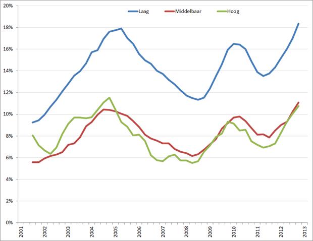 Werkloosheid 15 – 25 jarigen naar opleidingsniveau (op basis van voortschrijdend jaargemiddelde), Q1 2001 – Q1 2013. Bron: CBS