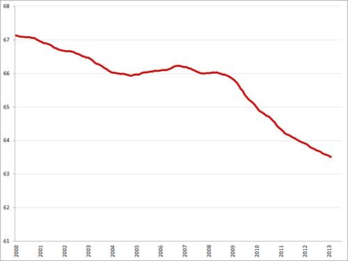 Labor Force Participation Rate, januari 2000 – juli 2013, niet-gecorrigeerd voor het seizoen (op basis van een 12-maands voortschrijdend gemiddelde). Bron: FRED Economic data
