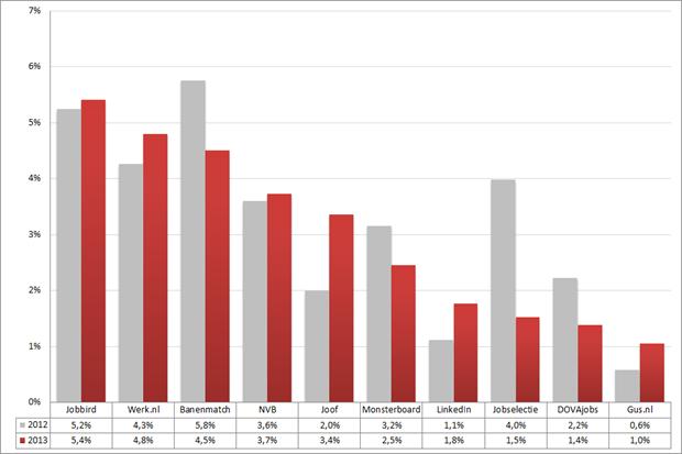 Marktaandeel top 10 vacaturesites; 2012 – 2013 (week 33 – 35). Bron: Jobfeed