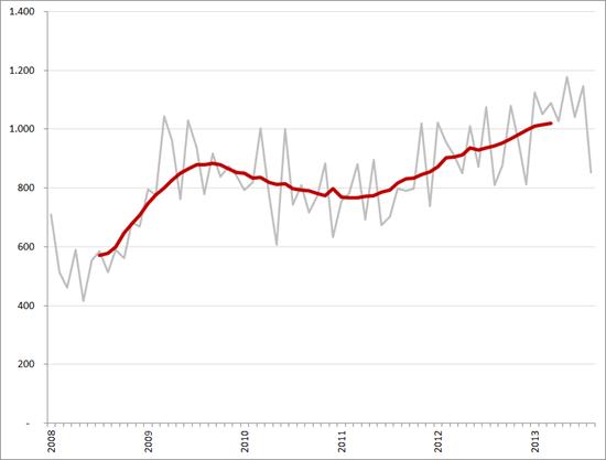 Aantal faillissementen, per maand en op basis van 12-maands voortschrijdend gemiddelde, januari 2008 – augustus 2013. Bron: CBS