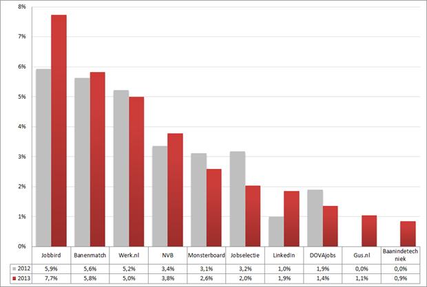 Marktaandeel top 10 vacaturesites; 2012 – 2013 op basis van het aantal nieuwe vacatures in de afgelopen drie weken. Bron: Jobfeed