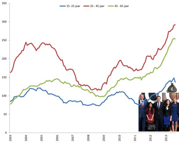 Ontwikkeling aantal werklozen per leeftijdsgroep (seizoensgecorrigeerd), januari 2003 – augustus 2013. Bron: CBS