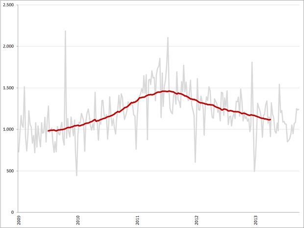 Aantal vacatures per week en voortschrijdend 52-weeks gemiddelde (rode lijn), week 1 2009 – week 39 2013. Bron: Jobfeed