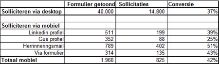 resultaten juli 2013