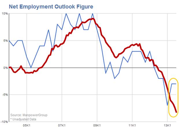 Manpower Employment Outlook voor Nederland (Q1 2004 – Q3 2013) en werkloosheidspercentage (CBS, jan 2004 – augustus 2013, seizoensgecorrigeerd, inverse presentatie)
