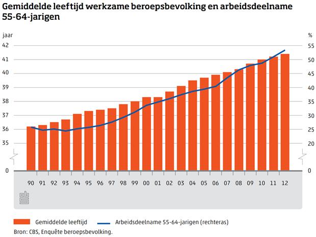 CBS, Gemiddelde leeftijd werkzame beroepsbevolking en arbeidsdeelname 55-64 jarigen