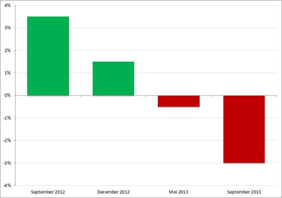 Voorspellingen omzetontwikkeling uitzendsector in 2013 door Economisch Bureau ABN AMRO