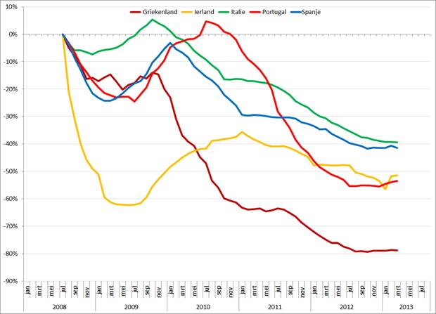 Trendlijn autoverkopen PIIGS-landen op basis van 12-maands gemiddelden, jan 2008 – augustus 2013. Bron: ACEA, RecruitmentMatters