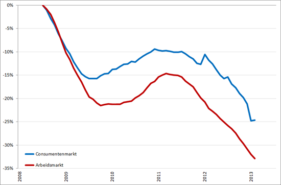 Ontwikkeling Nederlandse consumentenmarkt en arbeidsmarkt, januari 2008 – juli/jaugustus 2013 (2008 = 0%)