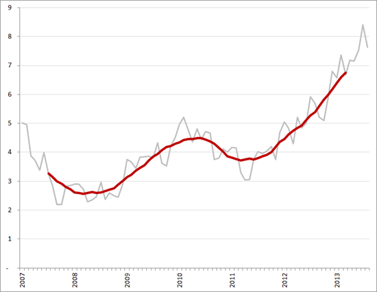 Aantal werklozen per vacature (exclujsief bijbanen, vakantiebanen en vrijwilligerswerk), per maand en voortschrijdend 12-maands gemiddelde, januari 2008 – augustus 2013. Bron: CBS, Textkernel
