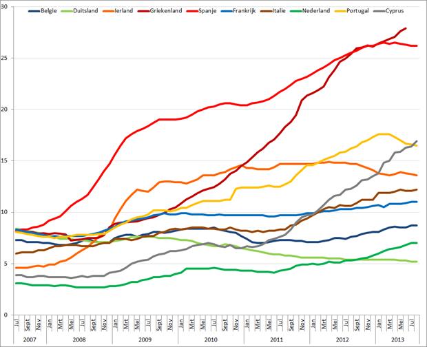 Werkloosheid geselecteerde Eurolanden (januari 2007 – augustus 2013). Bron: Eurostat, Elstat