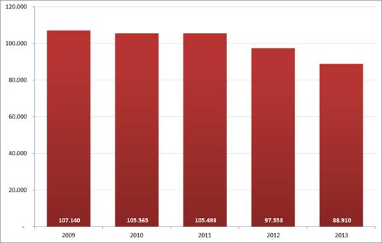 Aantal nieuwe vacatures in september, 2009 – 2013. Bron : Jobfeed, RecruitmentMatters