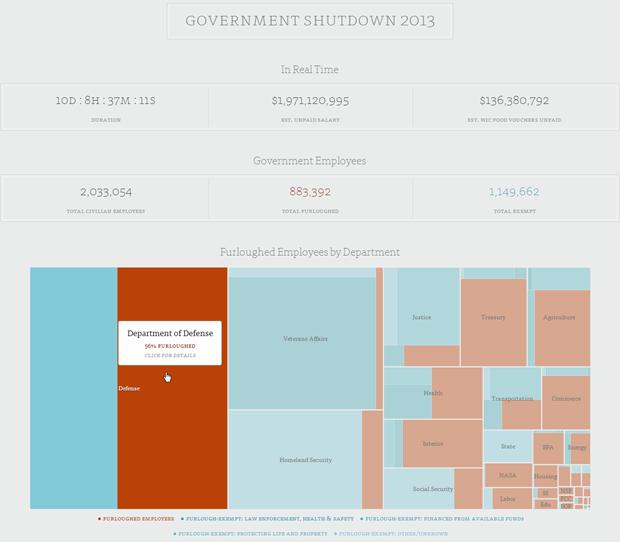 Govenment shutdown 2013