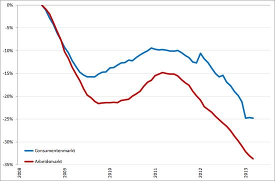 Ontwikkeling Nederlandse consumentenmarkt en arbeidsmarkt, januari 2008 – augustus/september 2013 (2008 = 0%)