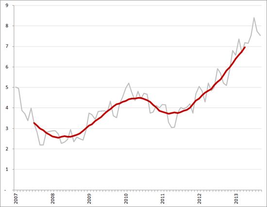 Aantal werklozen per vacature (exclujsief bijbanen, vakantiebanen en vrijwilligerswerk), per maand en voortschrijdend 12-maands gemiddelde, januari 2007 – september 2013. Bron: CBS, Textkernel